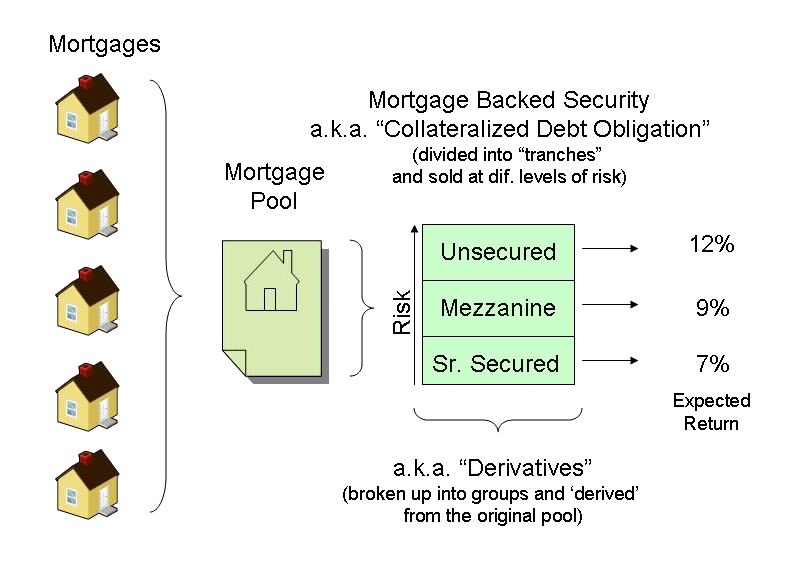 Mortgage_backed_security